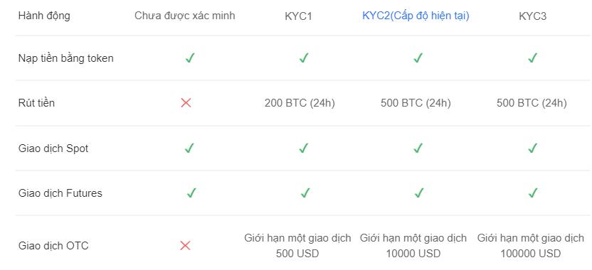 Đánh giá OKEx: Giới hạn rút tiền trên OKEx