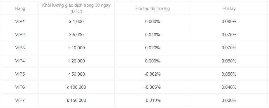 Đánh giá OKEx: Phí giao dịch trên OKEx Đối với dùng VIP